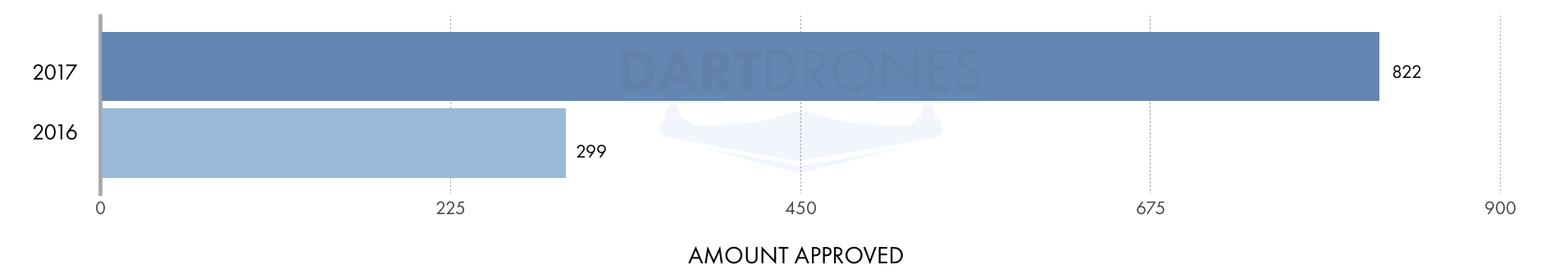Drone waivers approved.