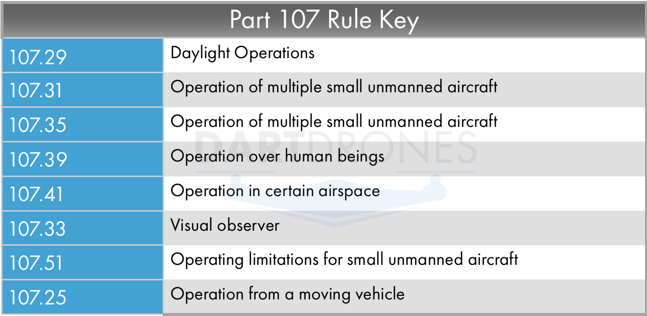 Other drone waivers.