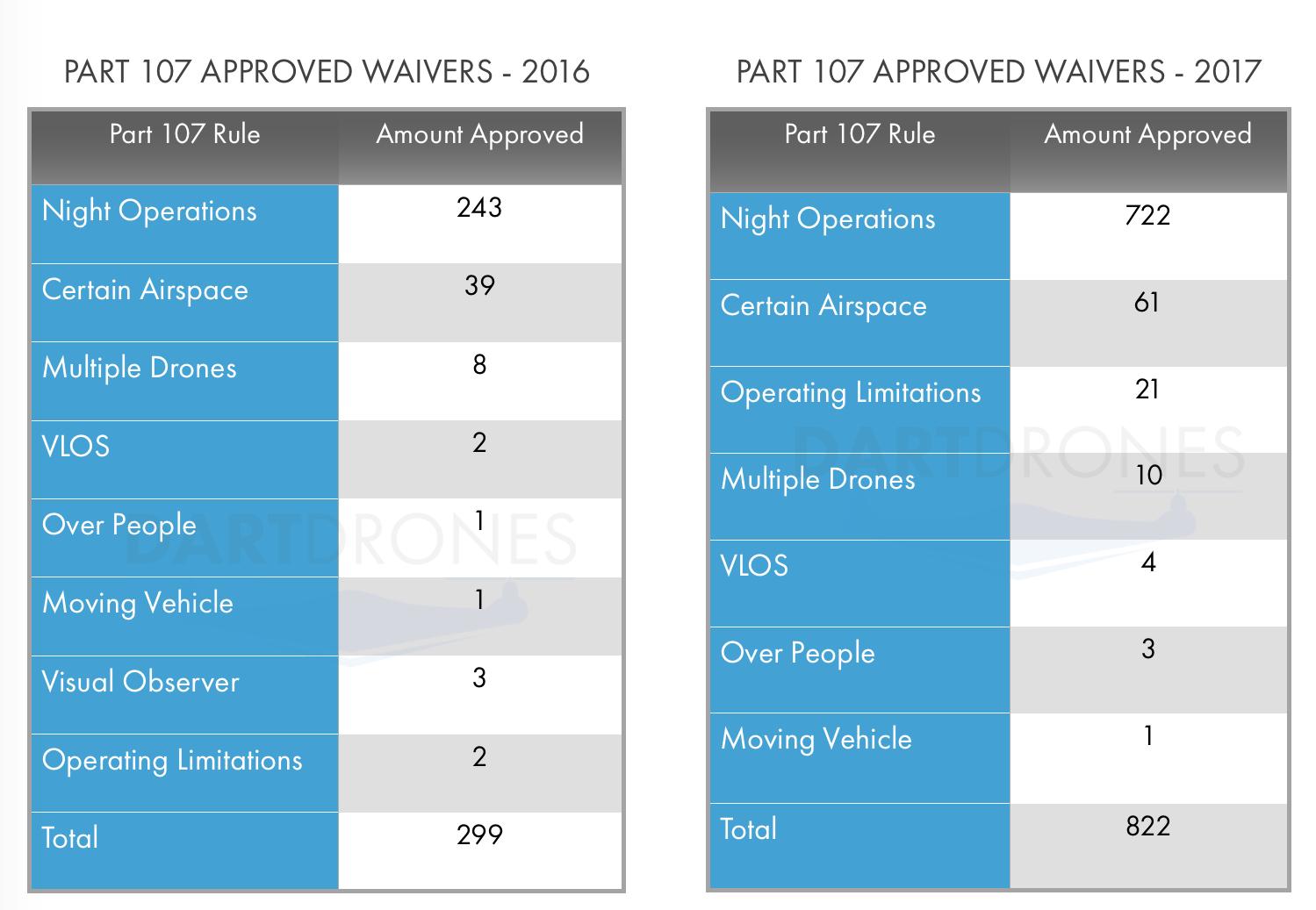 FAA drone waivers.